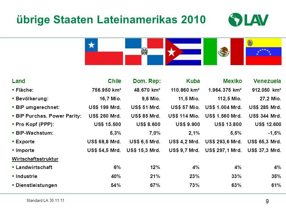 übrige Staaten Lateinamerikas 2010