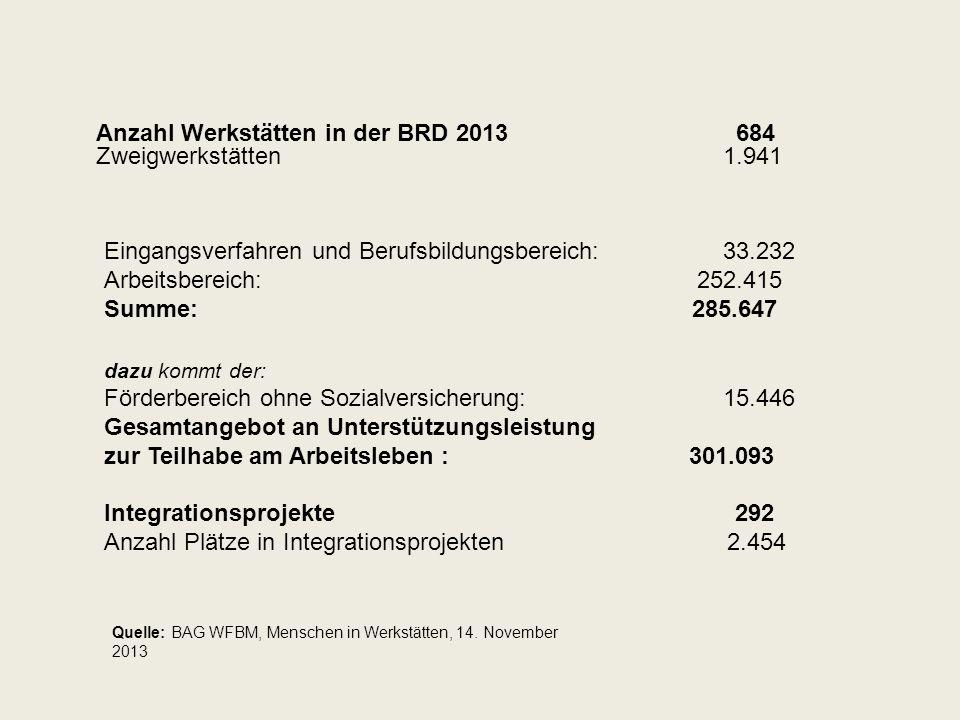 Anzahl Werkstätten in der BRD 2013 684 Zweigwerkstätten 1.941