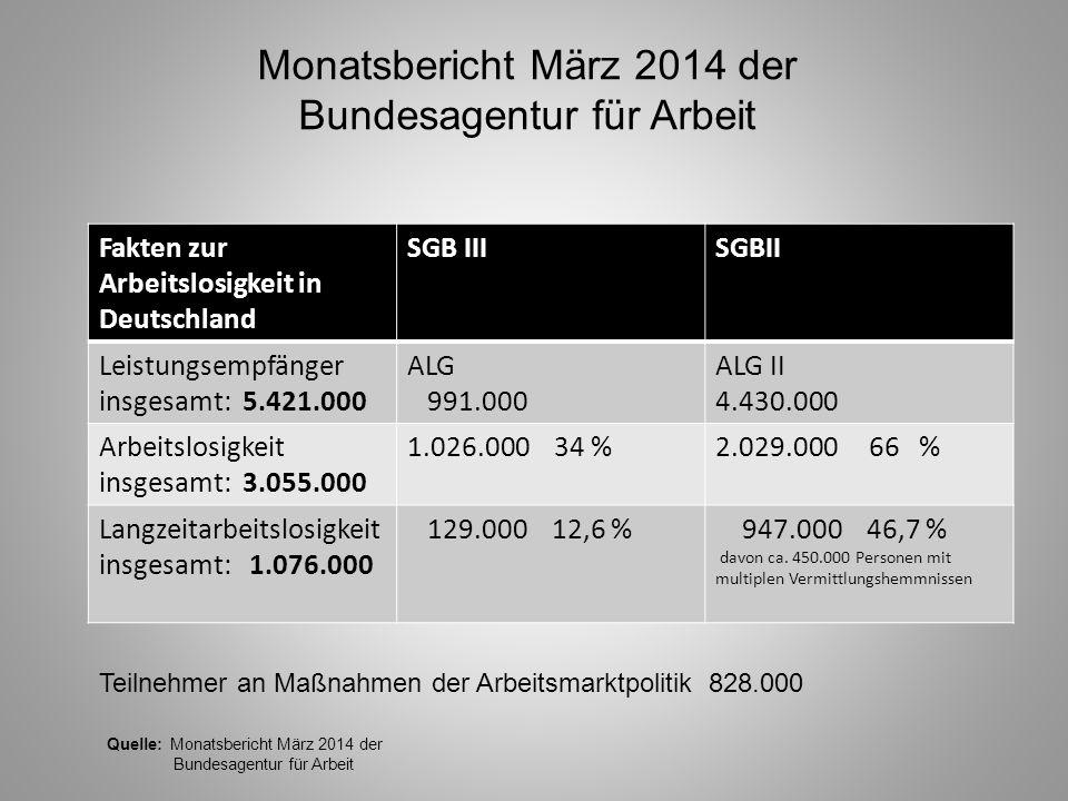 Monatsbericht März 2014 der Bundesagentur für Arbeit