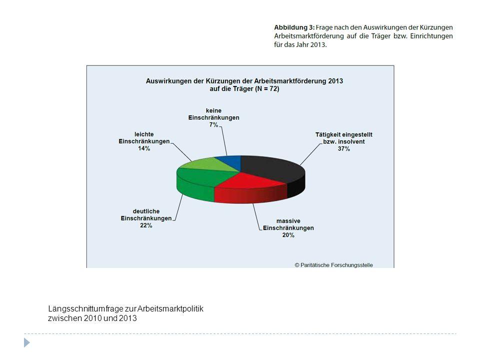 Längsschnittumfrage zur Arbeitsmarktpolitik