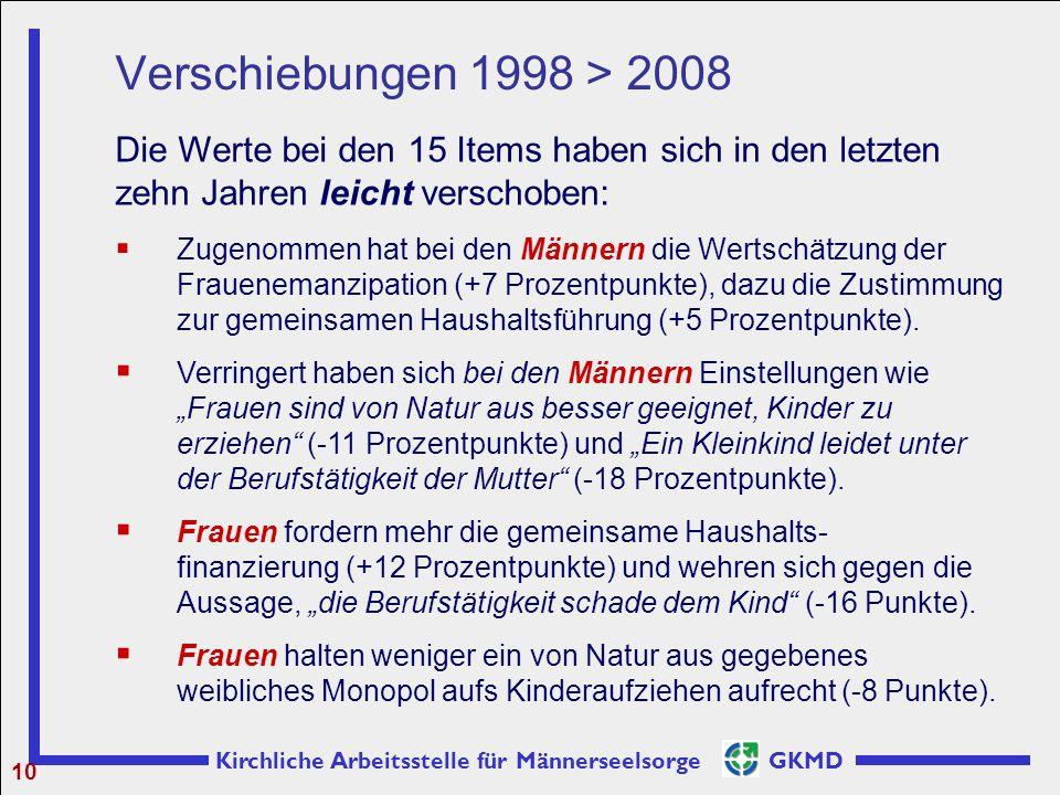 Verschiebungen 1998 > 2008 Die Werte bei den 15 Items haben sich in den letzten zehn Jahren leicht verschoben: