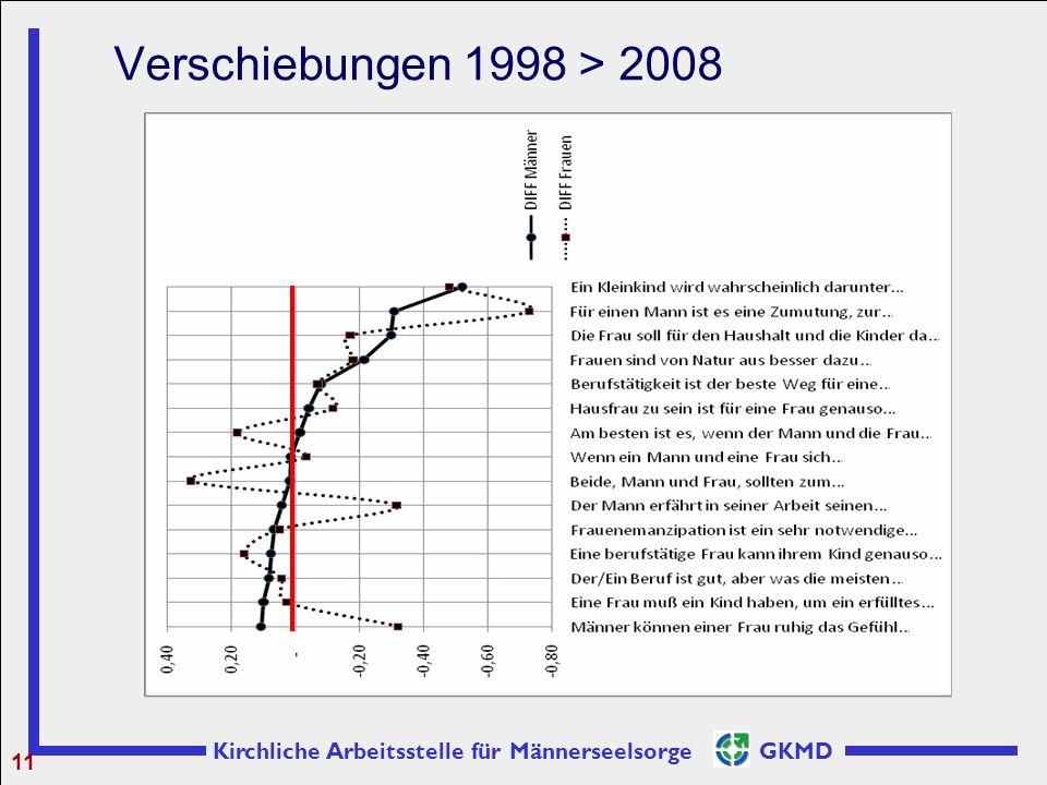 Verschiebungen 1998 > 2008 11