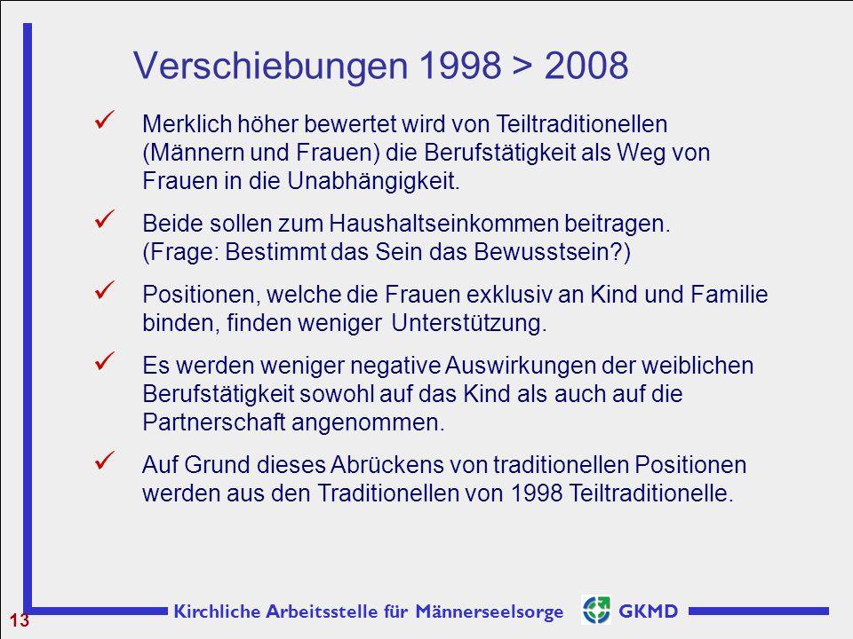 Verschiebungen 1998 > 2008