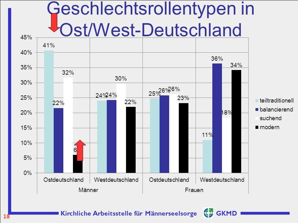 Geschlechtsrollentypen in Ost/West-Deutschland