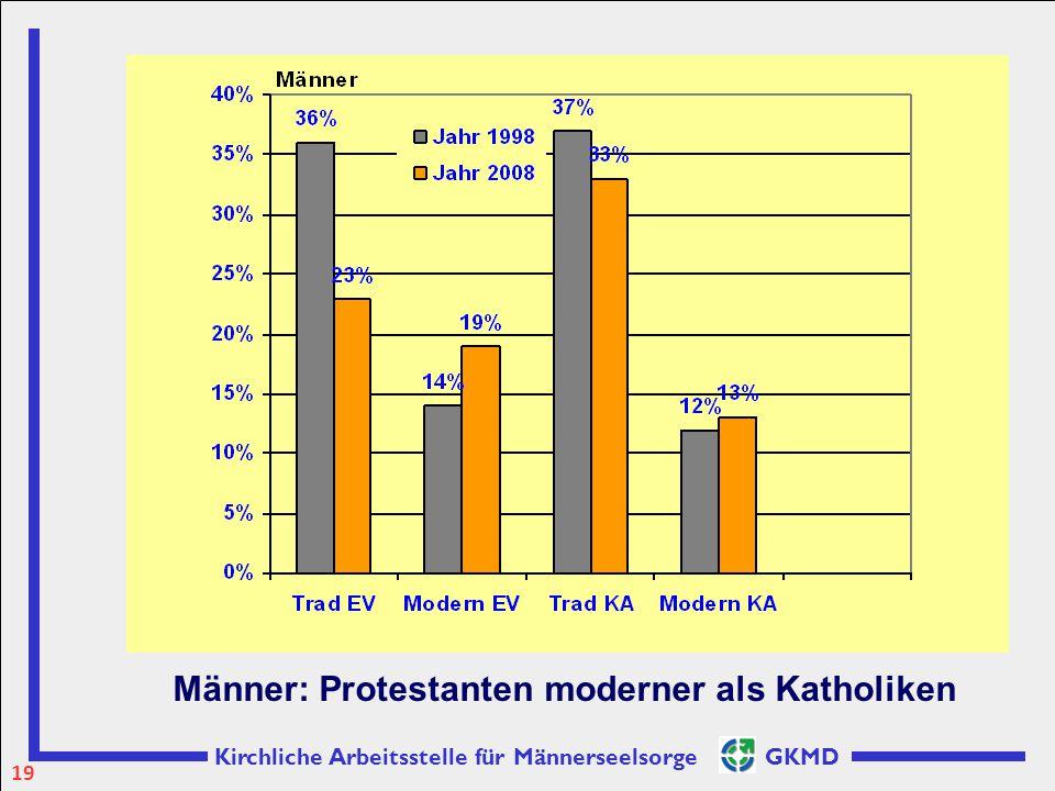 Männer: Protestanten moderner als Katholiken