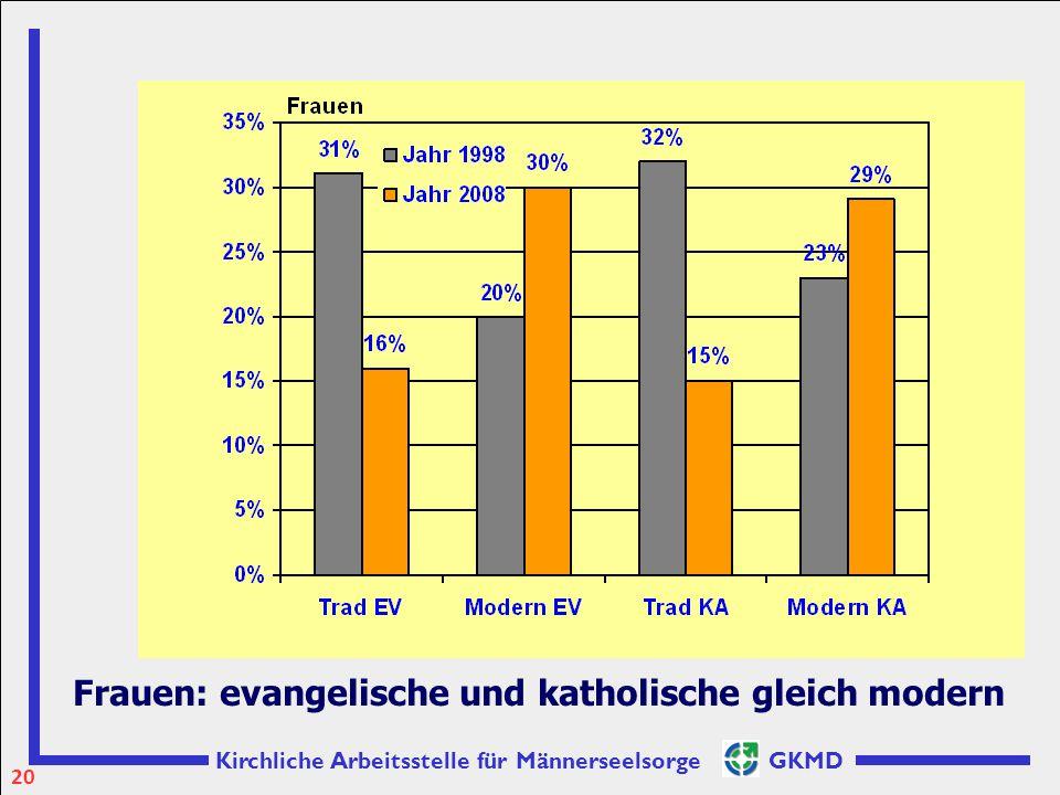 Frauen: evangelische und katholische gleich modern