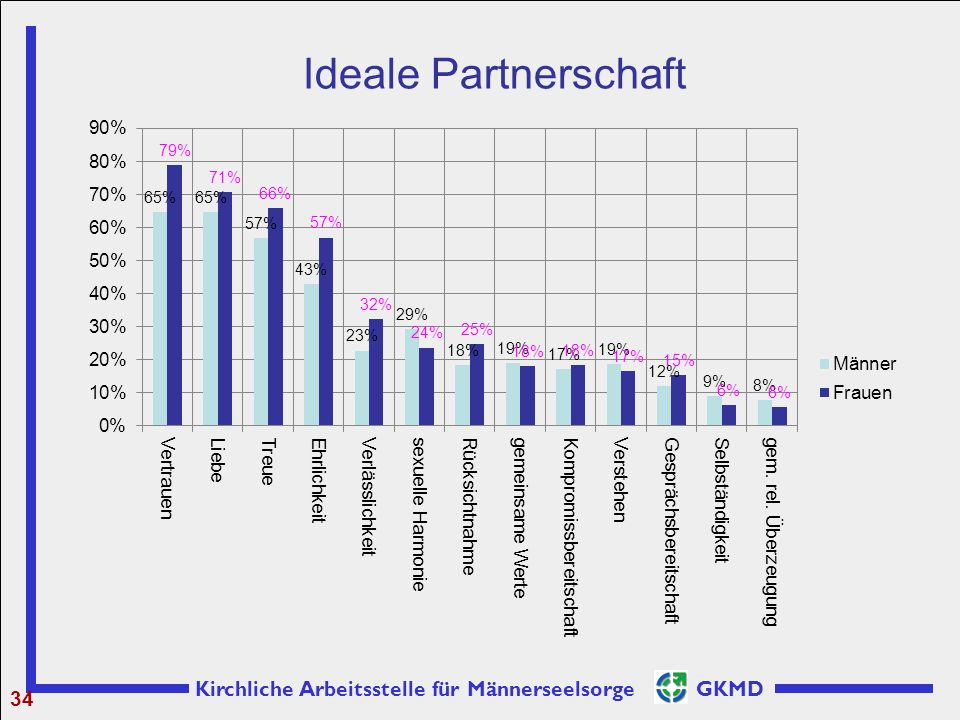 Ideale Partnerschaft 34