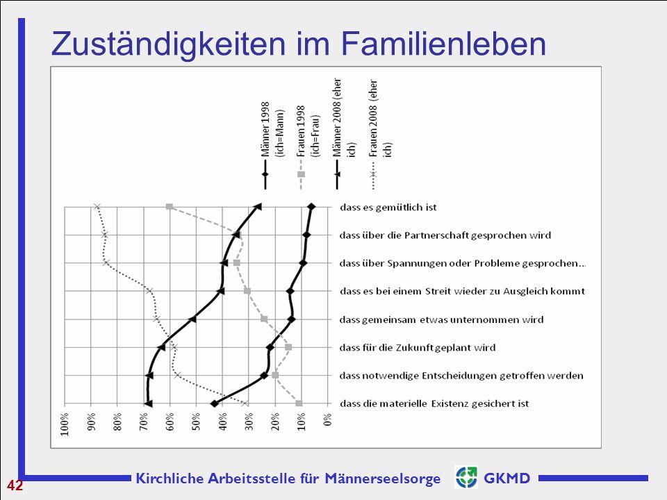 Zuständigkeiten im Familienleben