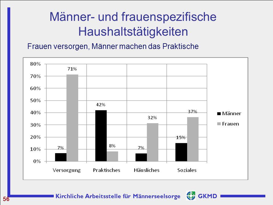 Männer- und frauenspezifische Haushaltstätigkeiten