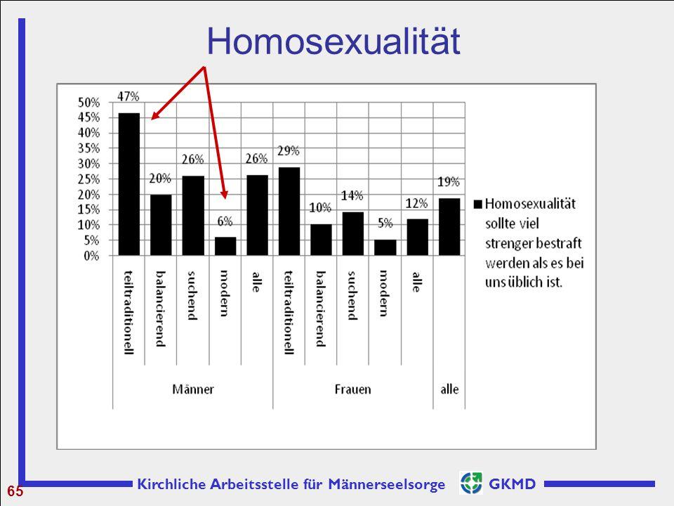 Homosexualität 65