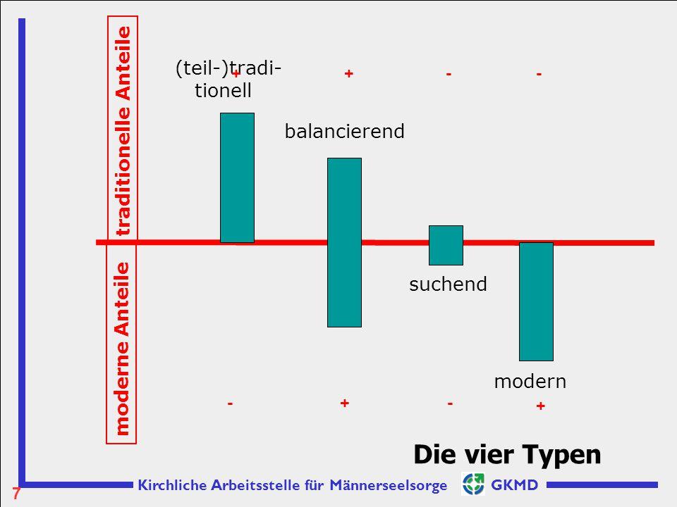 Die vier Typen (teil-)tradi- tionell traditionelle Anteile