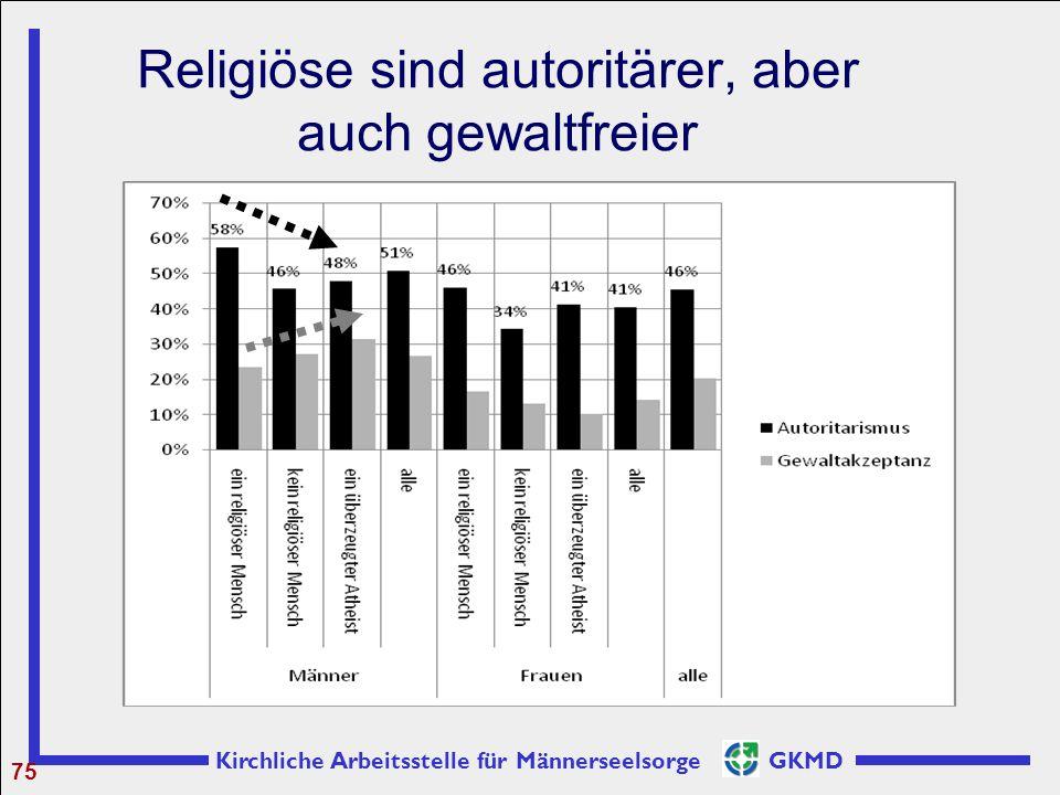 Religiöse sind autoritärer, aber auch gewaltfreier