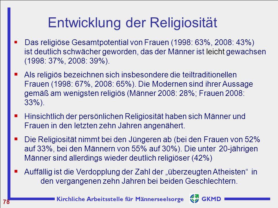 Entwicklung der Religiosität