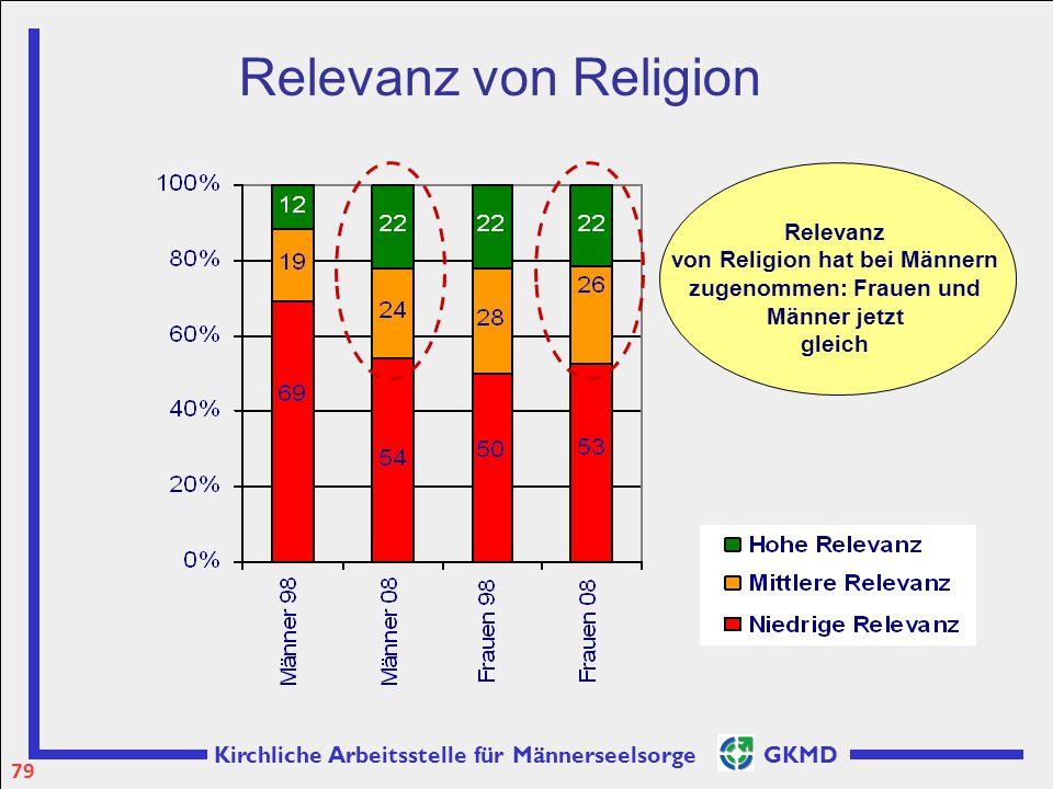 Relevanz von Religion Relevanz von Religion hat bei Männern zugenommen: Frauen und Männer jetzt gleich.