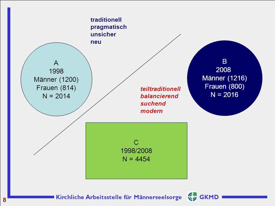 B A 2008 Männer (1216) Frauen (800) 1998 Männer (1200) Frauen (814)