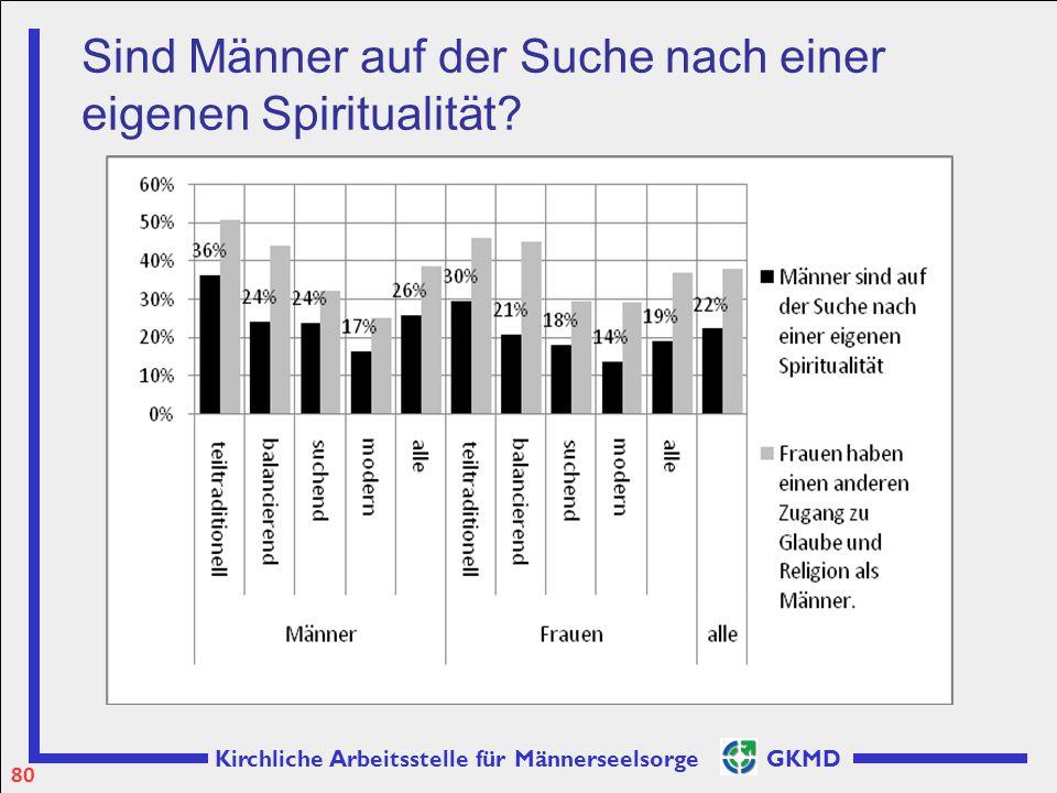 Sind Männer auf der Suche nach einer eigenen Spiritualität