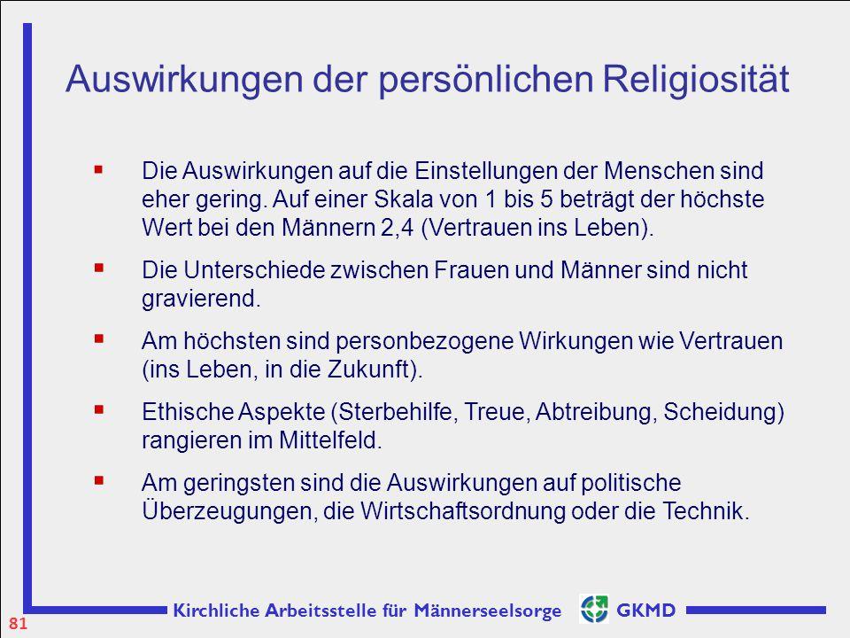 Auswirkungen der persönlichen Religiosität