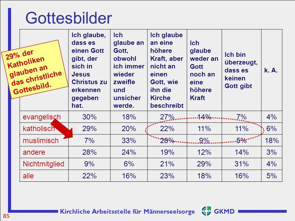 Gottesbilder evangelisch 30% 18% 27% 14% 7% 4% katholisch 29% 20% 22%