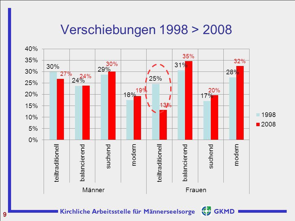 Verschiebungen 1998 > 2008 9