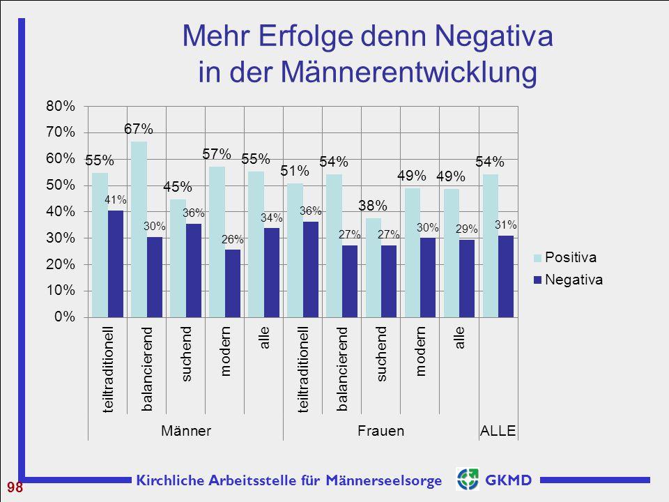 Mehr Erfolge denn Negativa in der Männerentwicklung