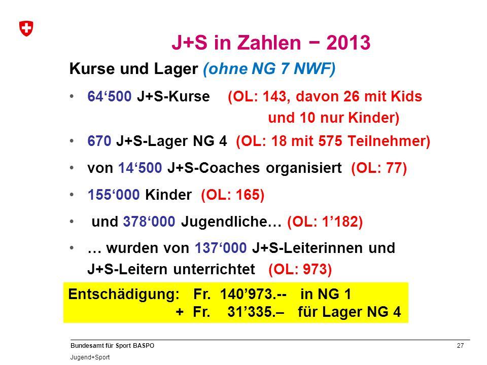 J+S in Zahlen − 2013 Kurse und Lager (ohne NG 7 NWF)