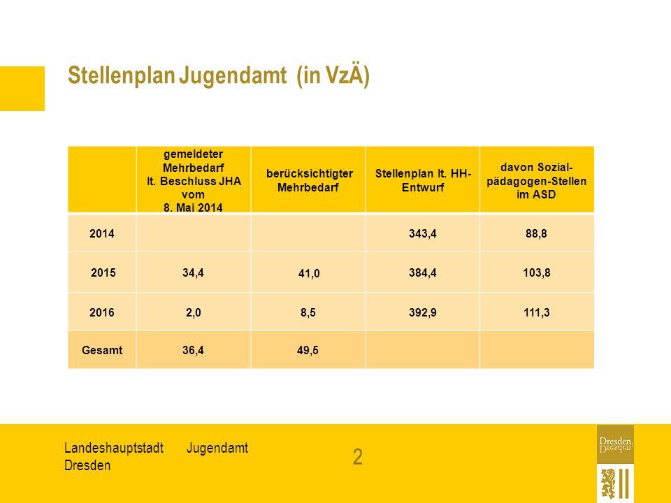 Stellenplan Jugendamt (in VzÄ)