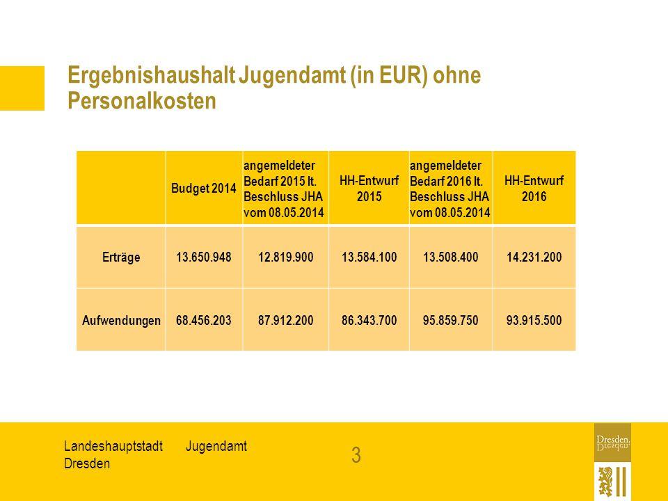 Ergebnishaushalt Jugendamt (in EUR) ohne Personalkosten
