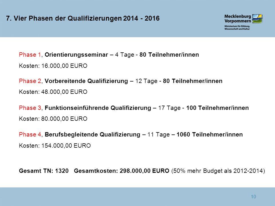7. Vier Phasen der Qualifizierungen 2014 - 2016