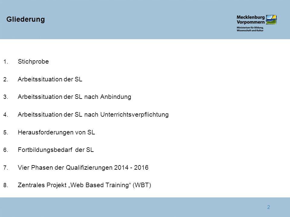 Gliederung Stichprobe Arbeitssituation der SL