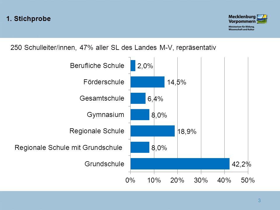 1. Stichprobe 250 Schulleiter/innen, 47% aller SL des Landes M-V, repräsentativ