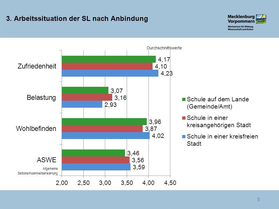 3. Arbeitssituation der SL nach Anbindung