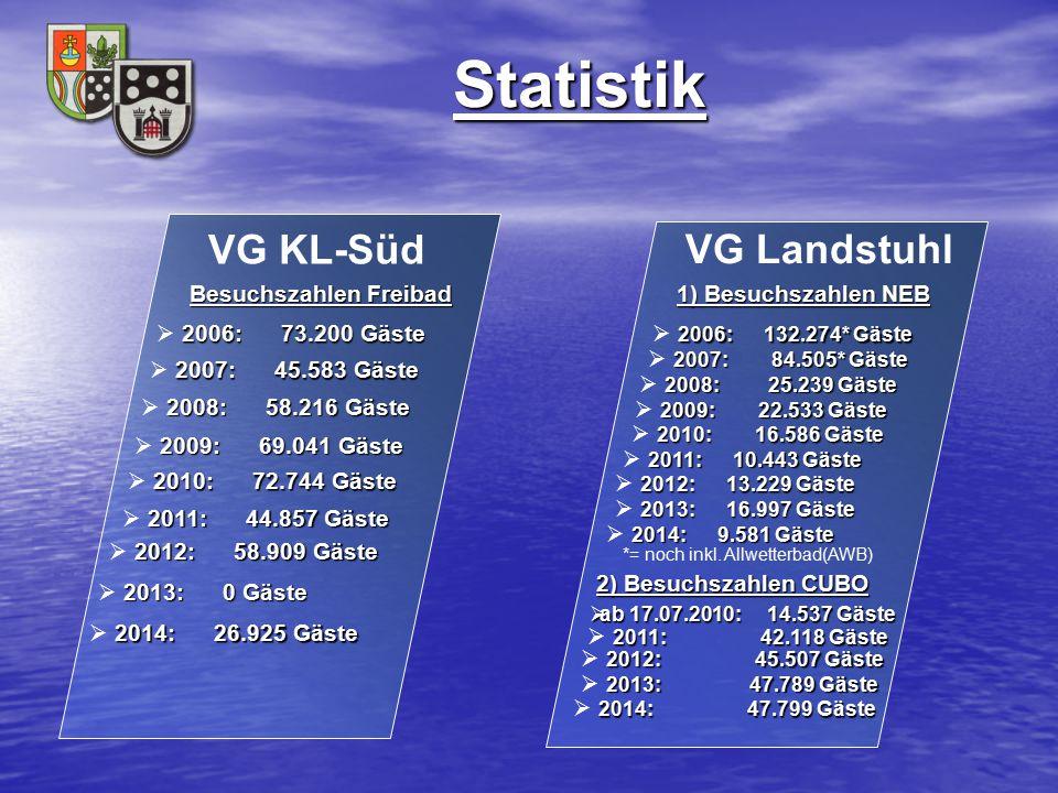 Statistik VG KL-Süd VG Landstuhl Besuchszahlen Freibad