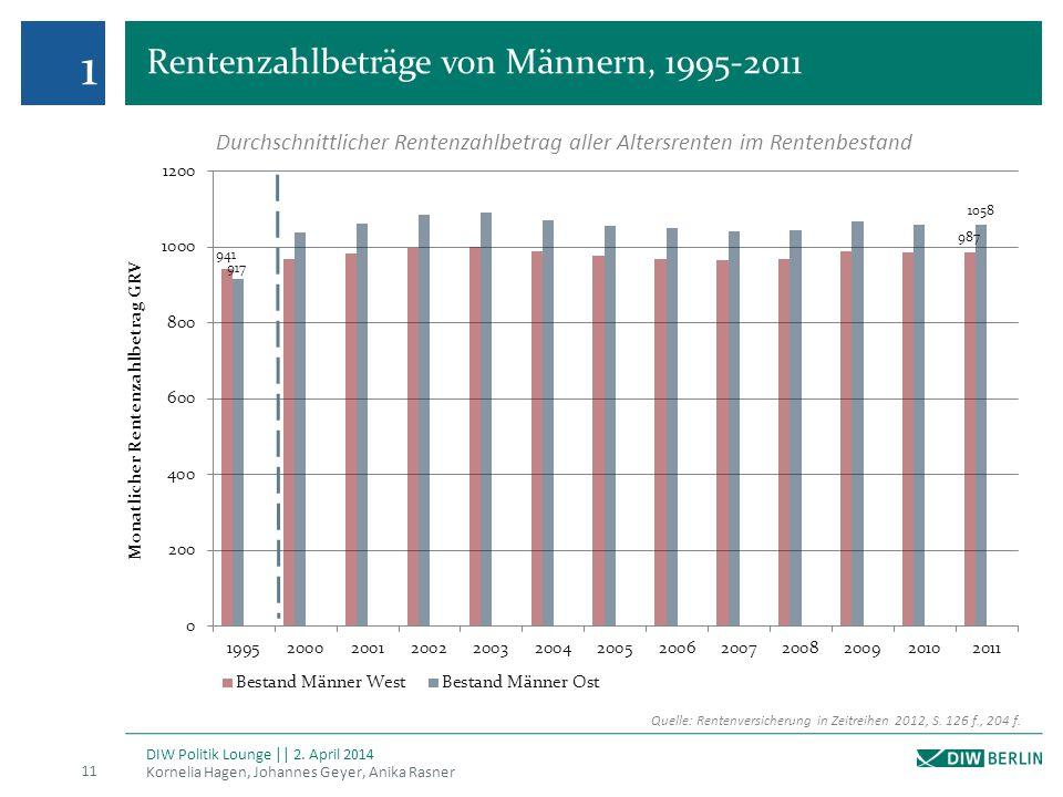 1 Rentenzahlbeträge von Männern, 1995-2011