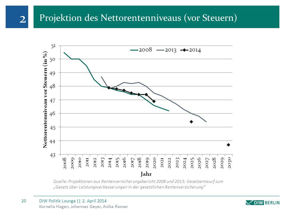 Projektion des Nettorentenniveaus (vor Steuern)