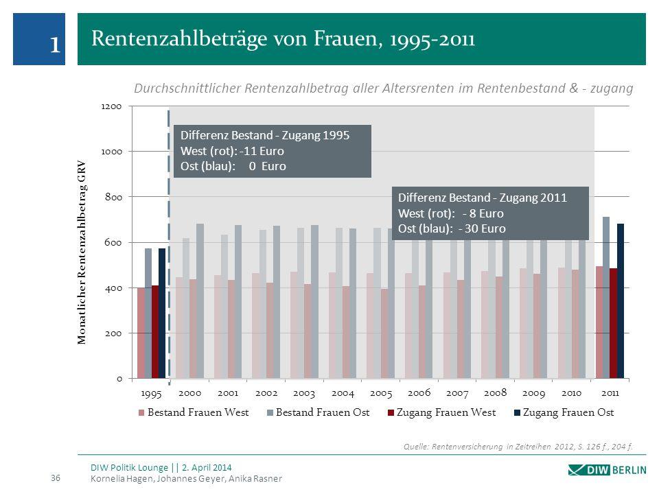 1 Rentenzahlbeträge von Frauen, 1995-2011