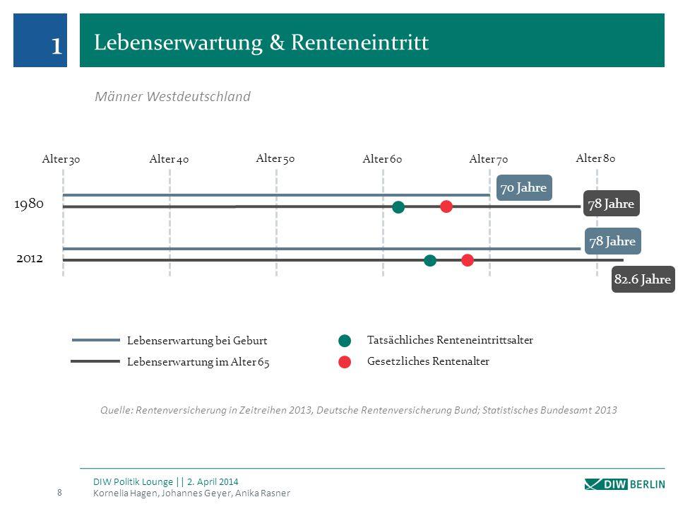1 Lebenserwartung & Renteneintritt Männer Westdeutschland 1980 2012