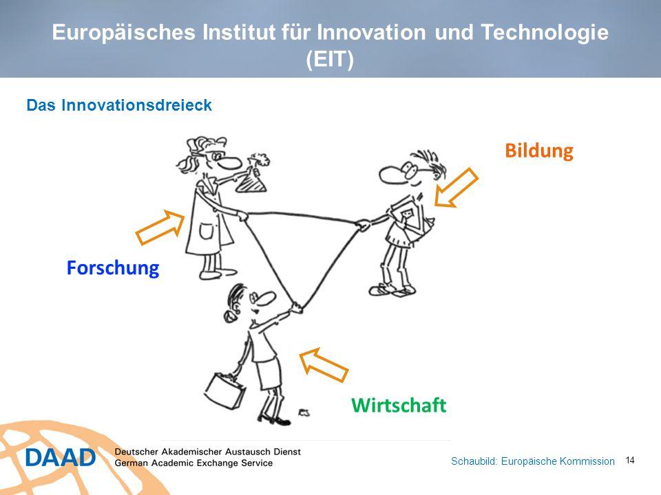 Europäisches Institut für Innovation und Technologie (EIT)