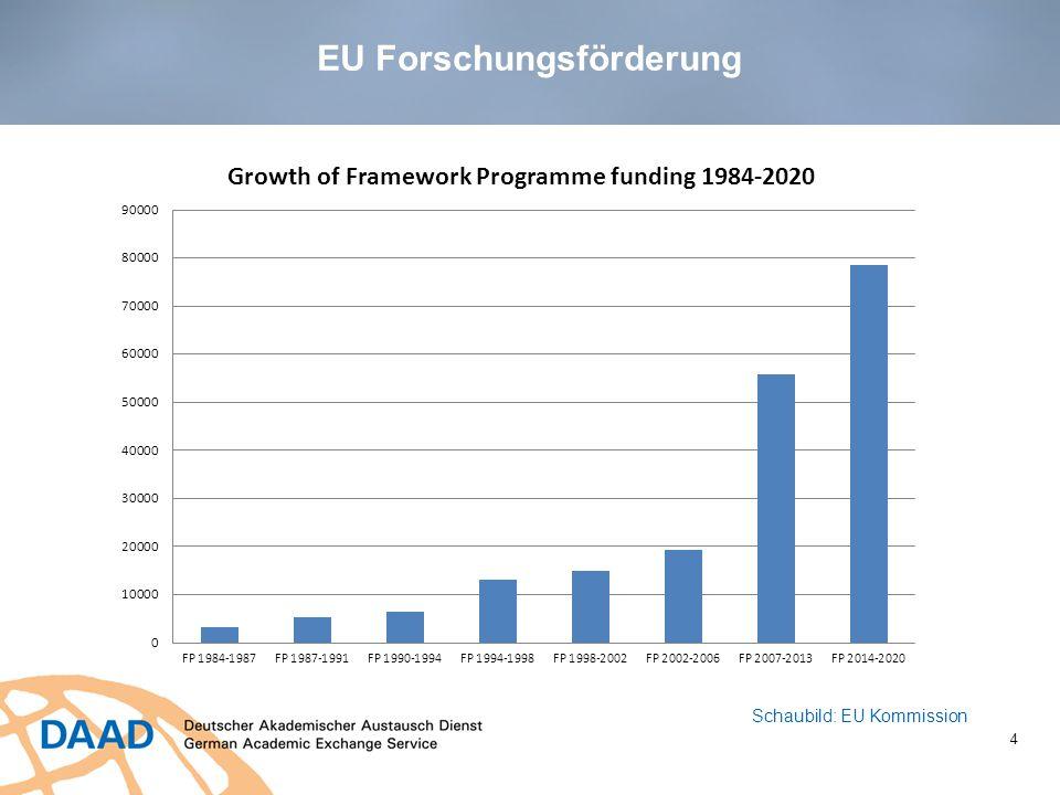EU Forschungsförderung