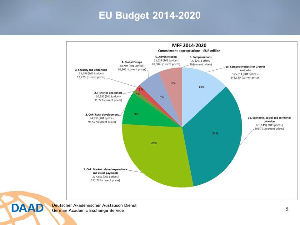 EU Budget 2014-2020