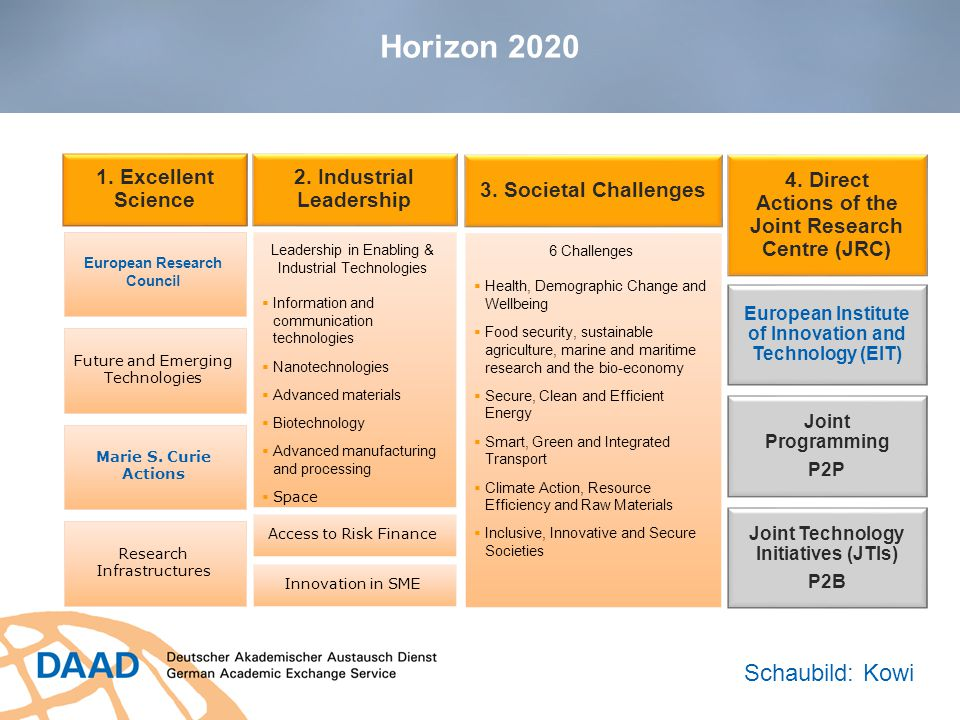 Horizon 2020 Schaubild: Kowi 1. Excellent Science
