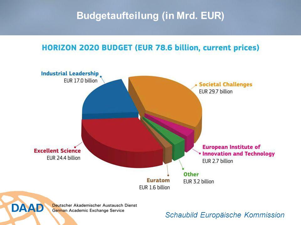 Budgetaufteilung (in Mrd. EUR)