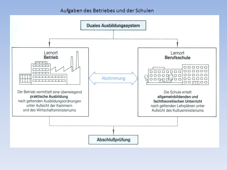 Unterrichtsformen Aufgaben des Betriebes und der Schulen