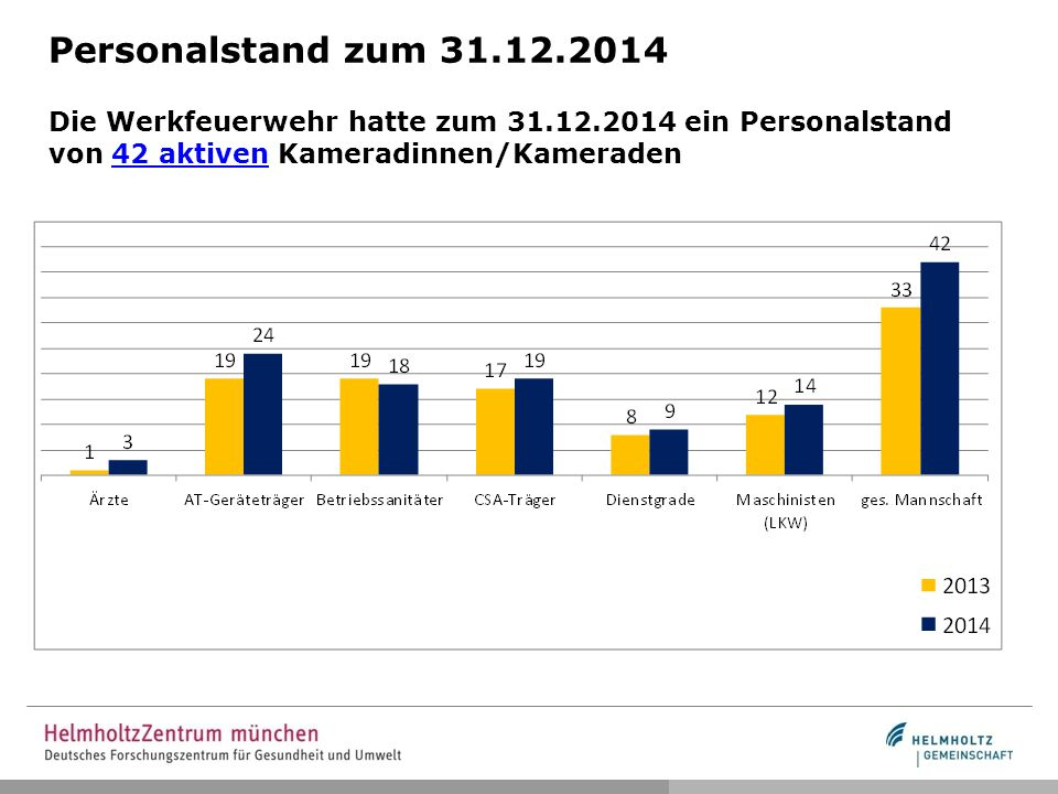 Personalstand zum 31. 12. 2014 Die Werkfeuerwehr hatte zum 31. 12