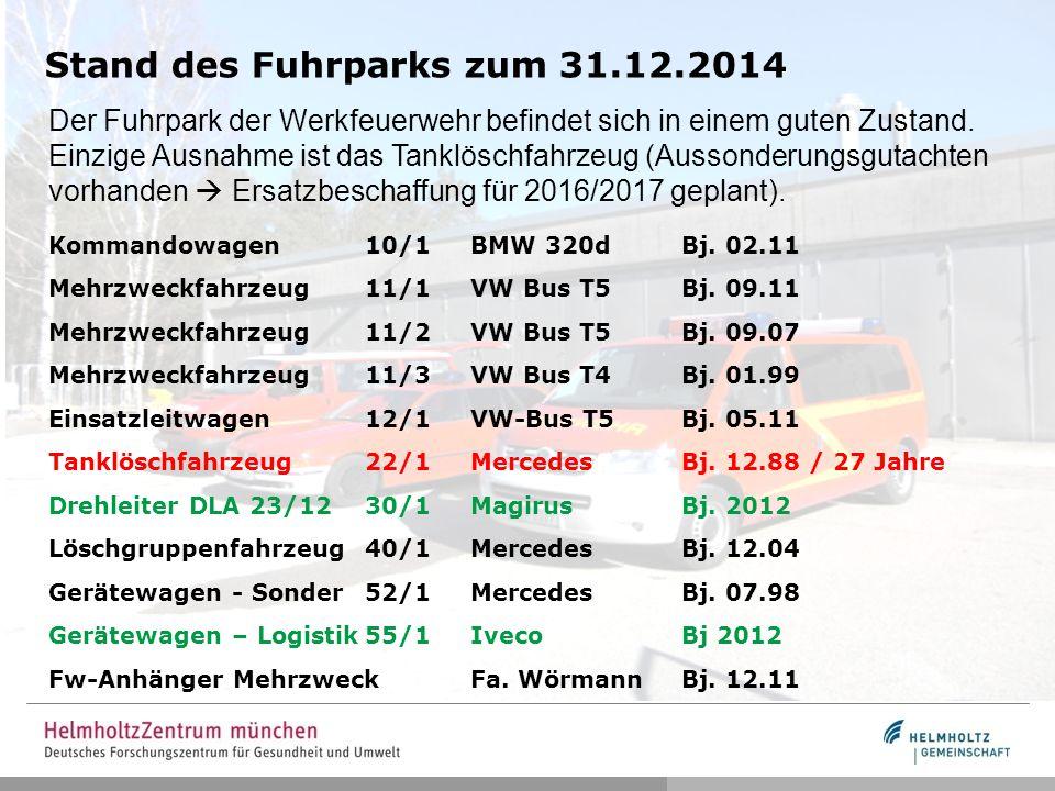 Stand des Fuhrparks zum 31.12.2014