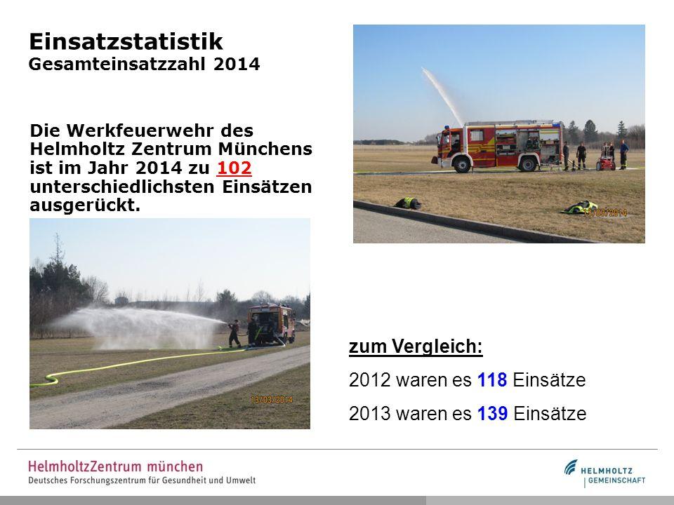 Einsatzstatistik Gesamteinsatzzahl 2014
