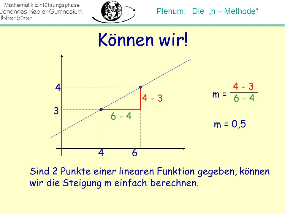 Können wir! 4. 4 - 3. m = 4 - 3. 6 - 4. Ein Beispiel: 3. 6 - 4. m = 0,5. 4. 6. Sind 2 Punkte einer linearen Funktion gegeben, können.