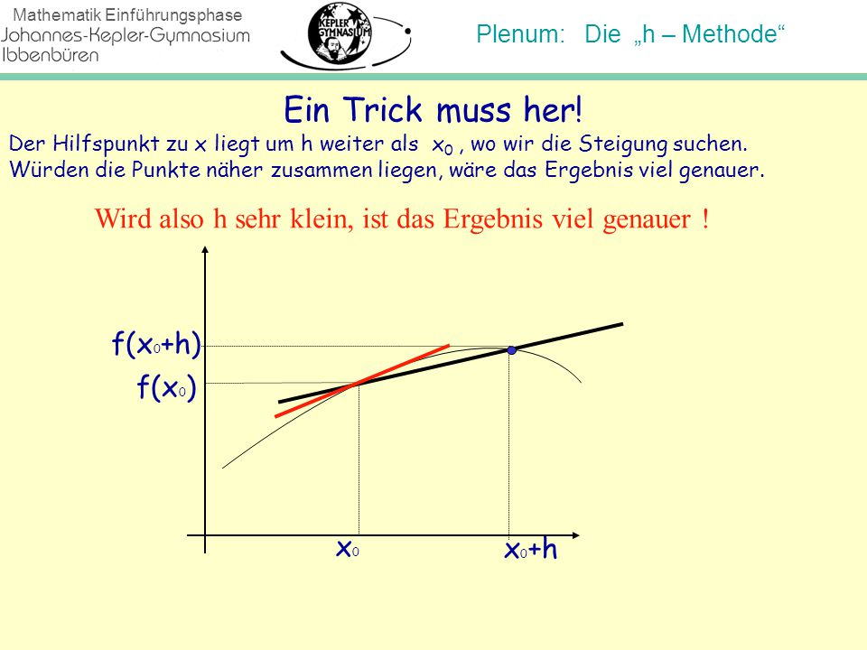 Ein Trick muss her! Der Hilfspunkt zu x liegt um h weiter als x0 , wo wir die Steigung suchen.