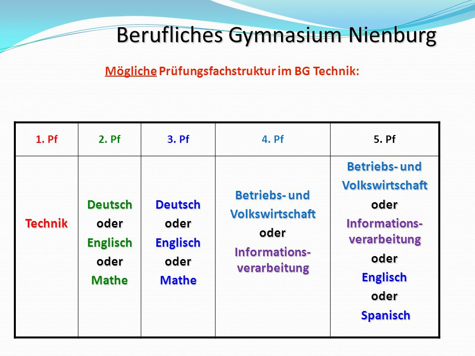 Mögliche Prüfungsfachstruktur im BG Technik: Informations-verarbeitung