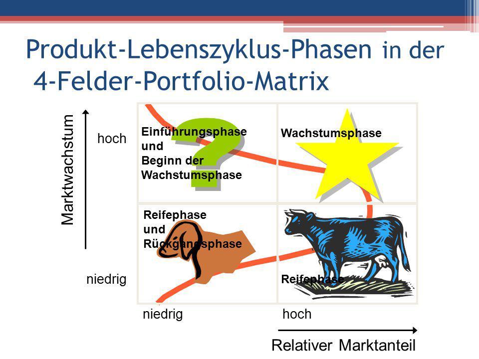 Produkt-Lebenszyklus-Phasen in der 4-Felder-Portfolio-Matrix
