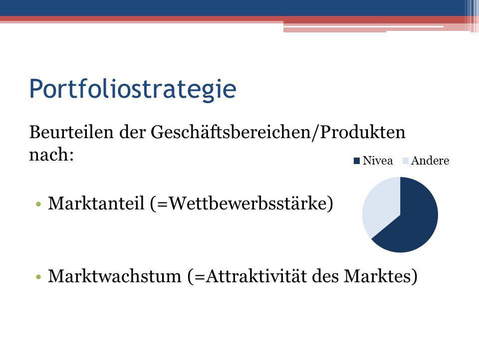 Portfoliostrategie Beurteilen der Geschäftsbereichen/Produkten nach: